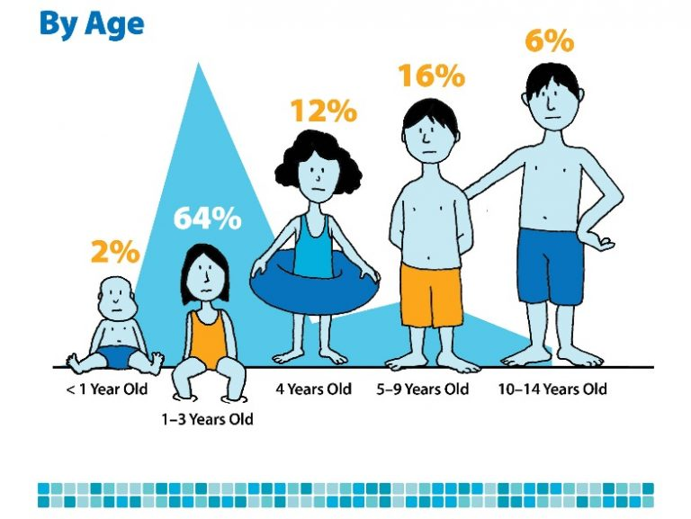 Age-of-drowning-stats